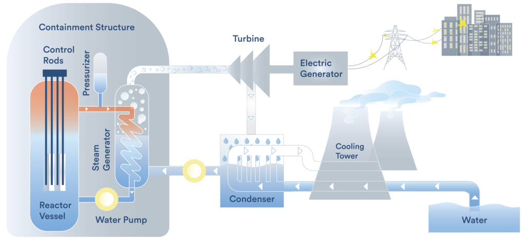 Illustration of a nuclear reactor based on GAO and Nuclear Regulatory Commission documentation. Image by Karina Muranaga.